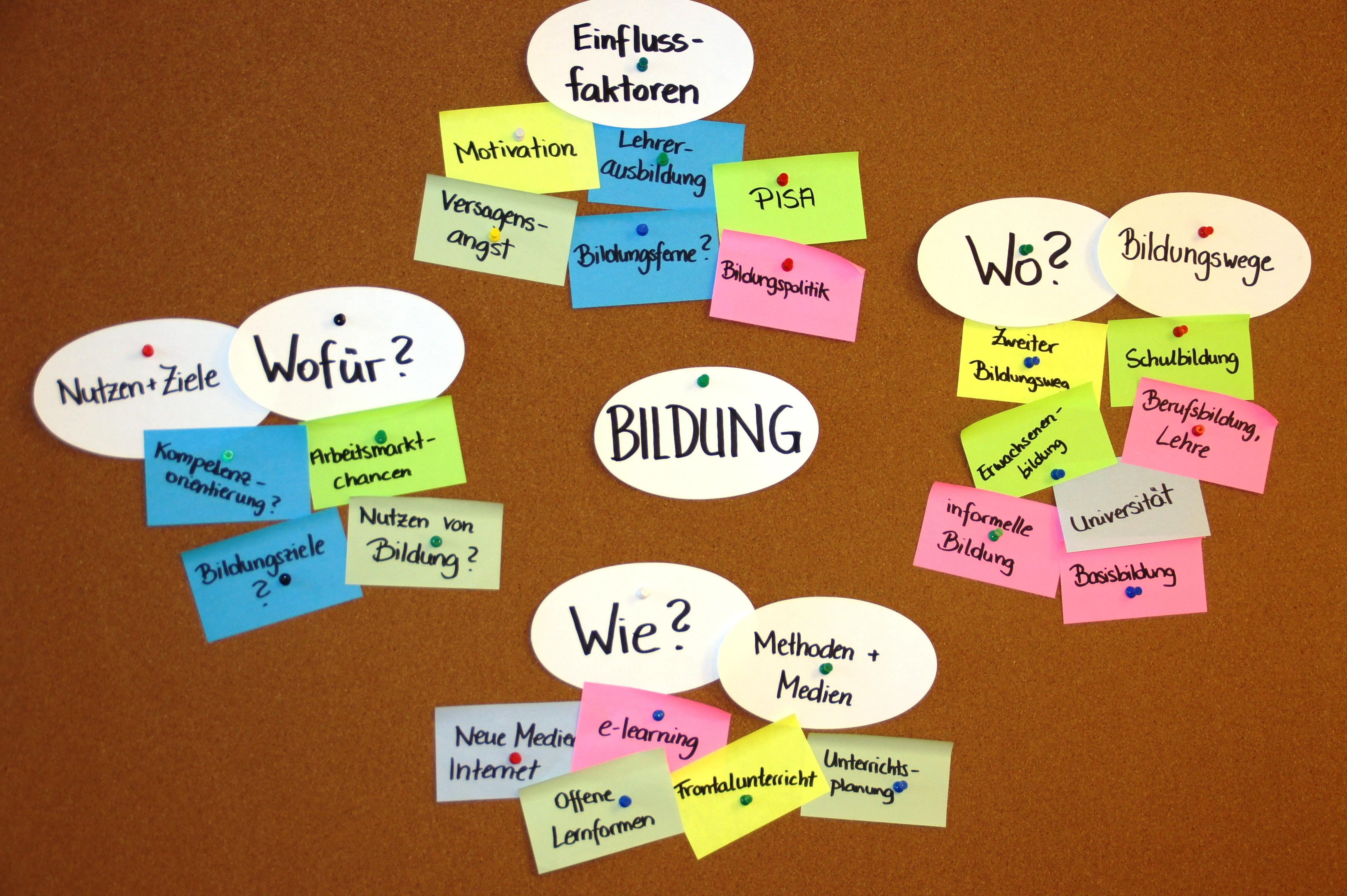 Clustering: Inhalte ordnen und systematisieren : Nachrichten ...