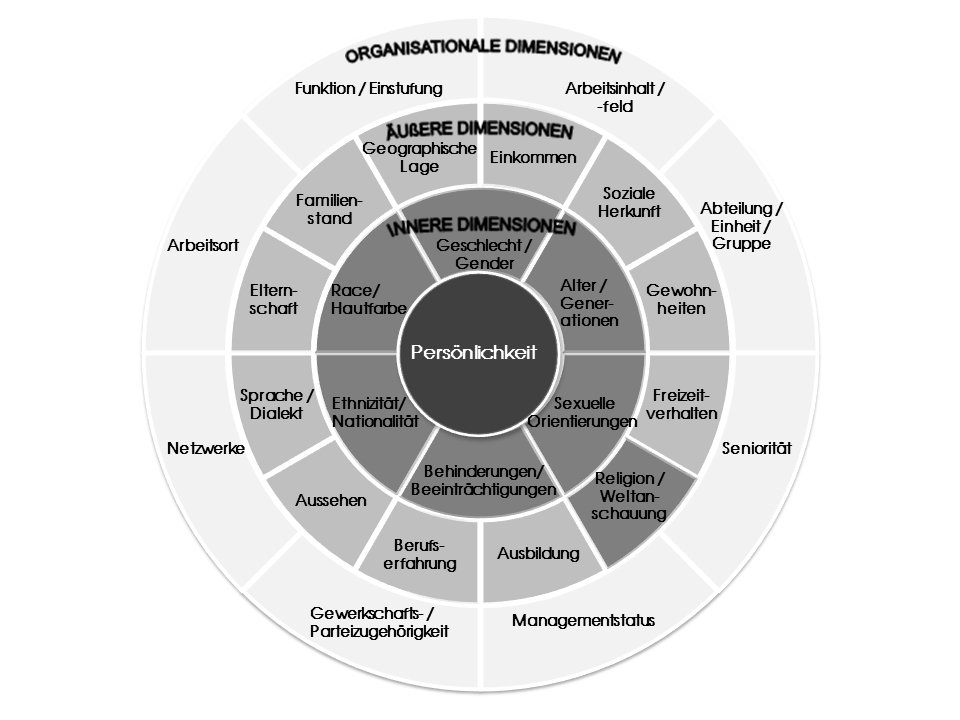 4 layers of diversity 4 organizational dimensions: another cause of categorization is due to difference in organizational status  the four layers of diversity in a workplace.